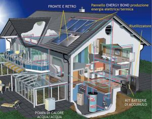 GDD Energy CAsa a costo 0