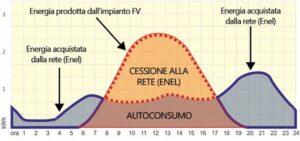 grafico consumi