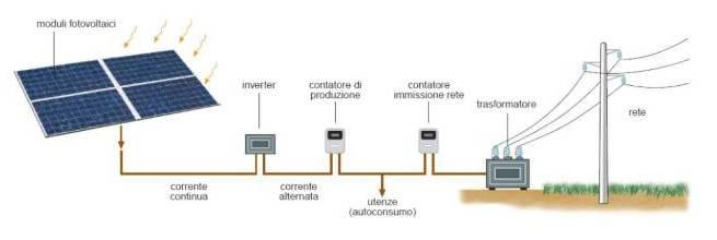 schema fotovoltaico